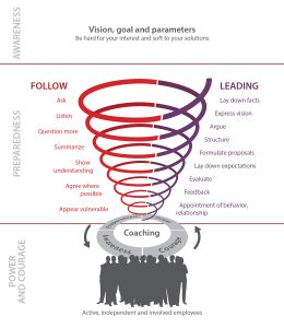 Management Funnel New Leadership