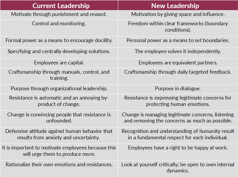 Leadership Styles New Leadership